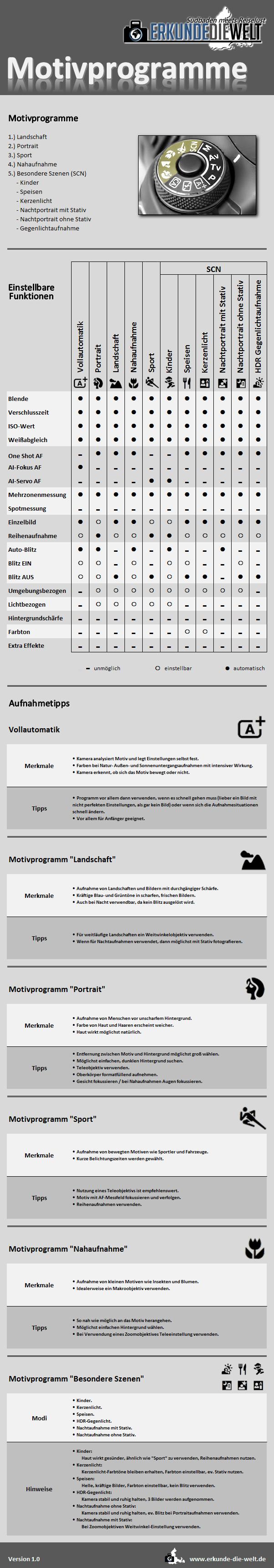 canon-motivprogramme-tipps-edw