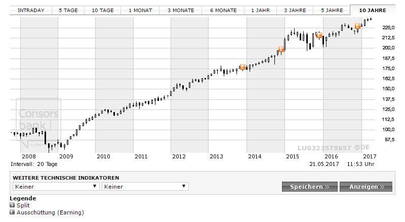 chart-fonds-A0M430