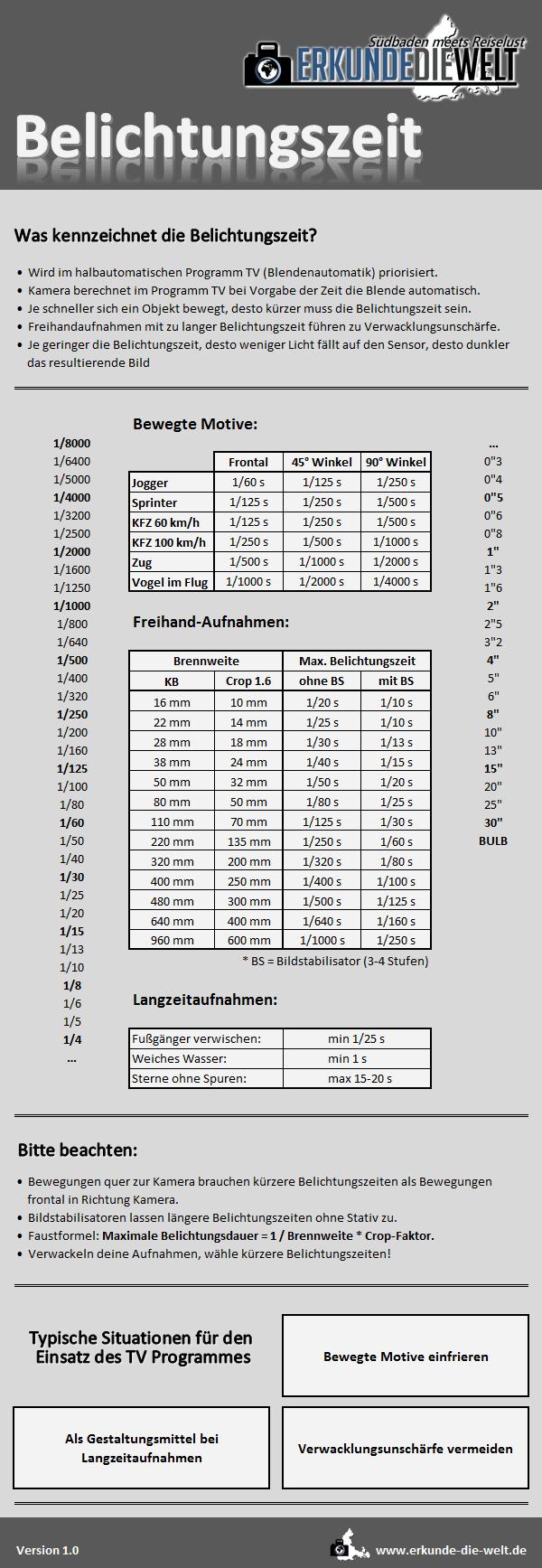 belichtungszeit-verschlusszeit-tv-programm-cheat-sheet