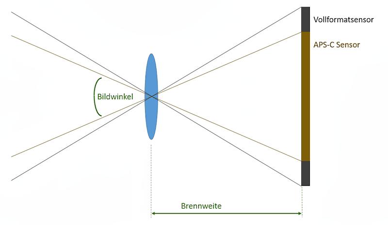 bildwinkel-sensor-brennweite-vergleich