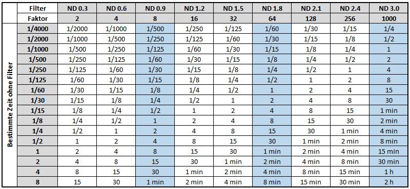 langzeitbelichtung-korrektur-tabelle-nd-filter
