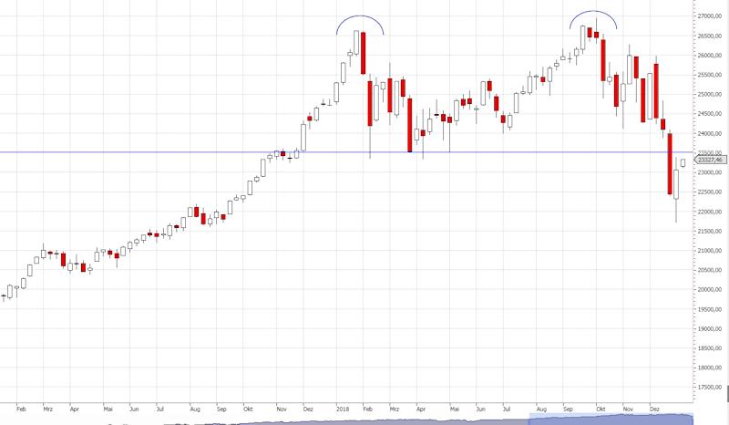 Dow Jones Entwicklung 2018