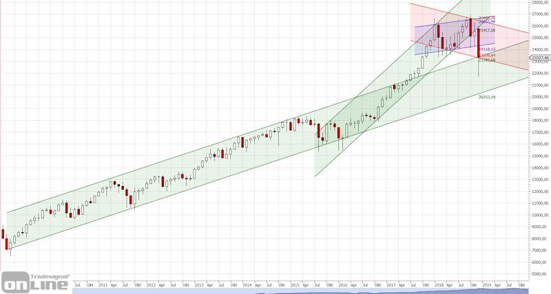 dow-longterm-monthly-tso
