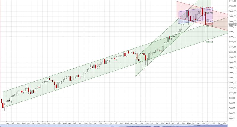 Langfristige Chartanalyse Dow Jones auf Monatsbasis