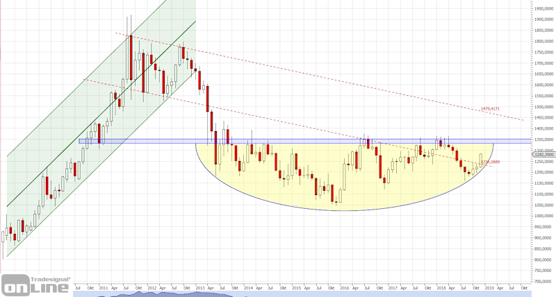gold-longterm-monthly-tso