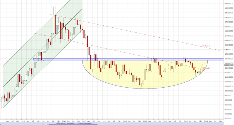 Langfristige Chartanalyse Goldpreis auf Monatsbasis