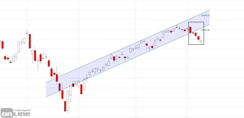 marktanalyse-kw10-19-dow-daily-tso
