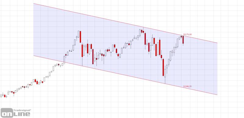 marktanalyse-kw10-19-dow-weekly-tso