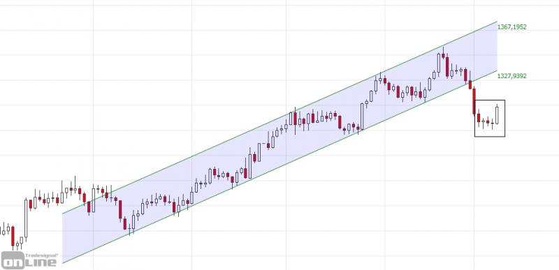 marktanalyse-kw10-19-gold-daily-tso