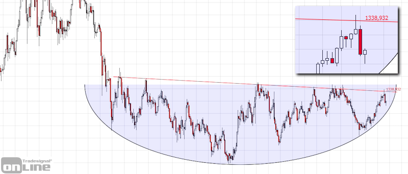 marktanalyse-kw10-19-gold-weekly-tso
