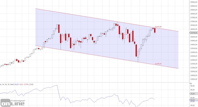 marktanalyse-kw10-dow-weekly-2-tso