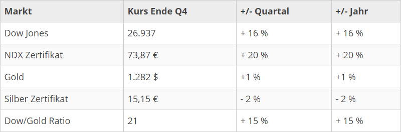 marktentwicklung_q1_2019