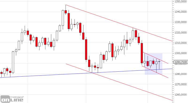 marktanalyse-kw14-19-gold-daily-tso