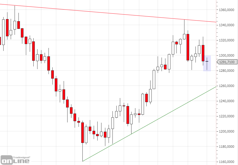 marktanalyse-kw14-19-gold-weekly-tso