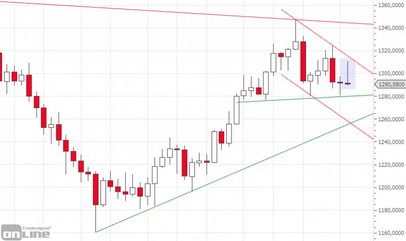 marktanalyse-kw15-19-gold-weekly-tso