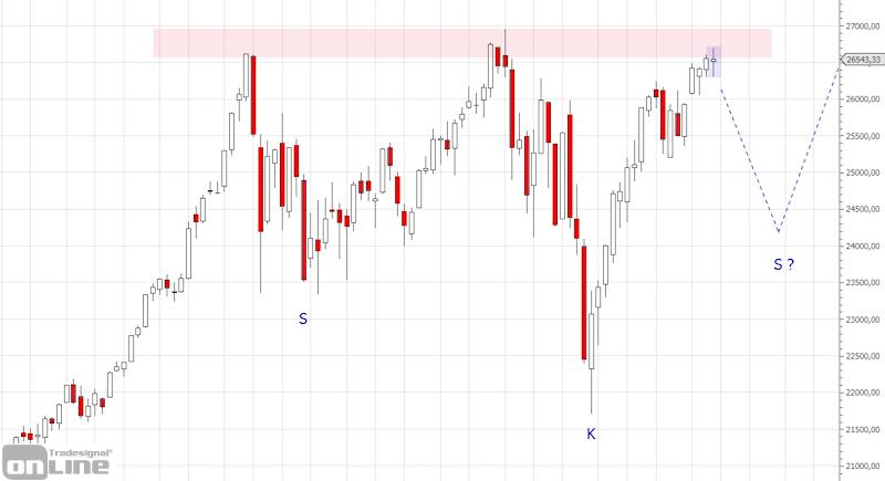 marktanalyse-kw17-19-dji-weekly-tso