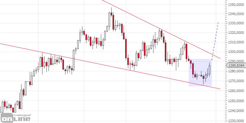 marktanalyse-kw17-19-gold-daily-tso