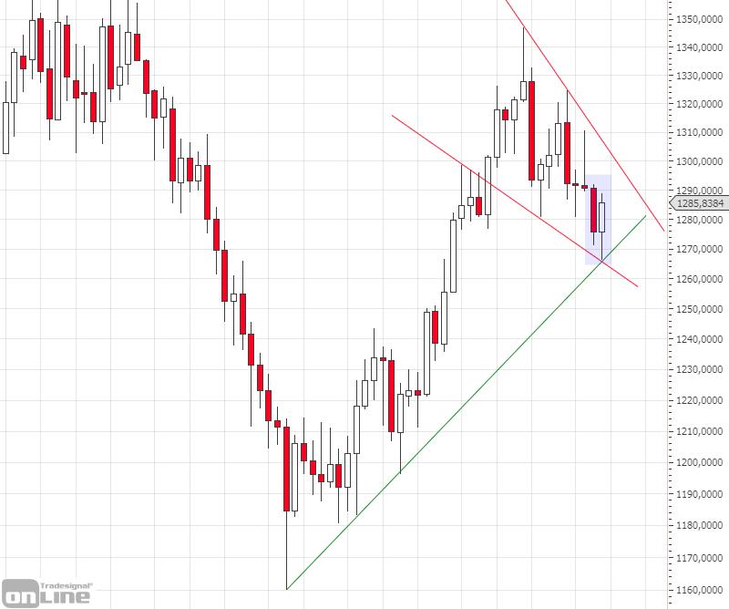 marktanalyse-kw17-19-gold-weekly-tso