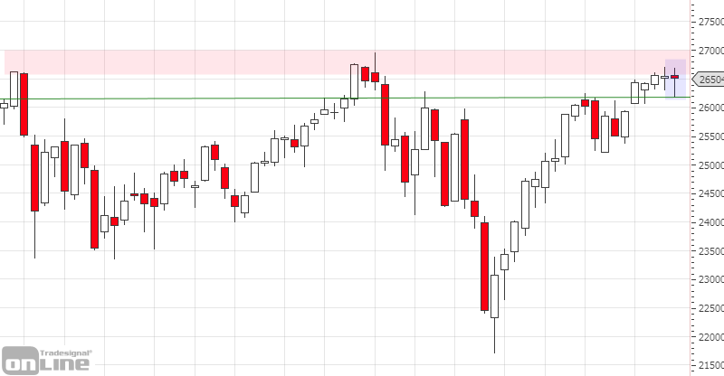 marktanalyse-dji_weeklly_kw18-tso