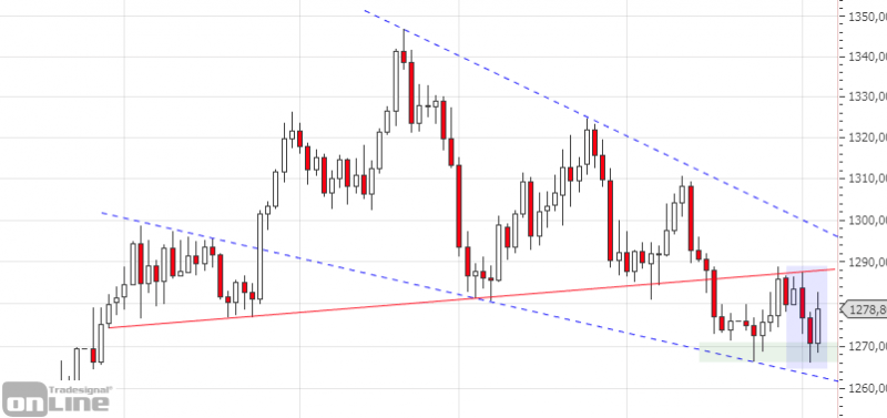 marktanalyse-gold_daily_kw18-tso