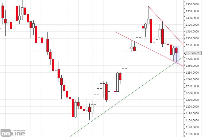 marktanalyse-gold_weeklly_kw18-tso