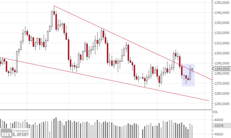 marktanalyse-kw21-gold-daily-tso