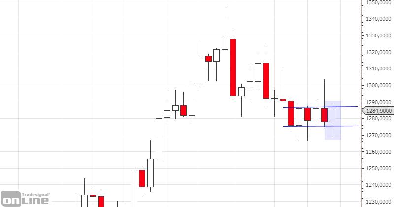 marktanalyse-kw21-gold-weekly-tso