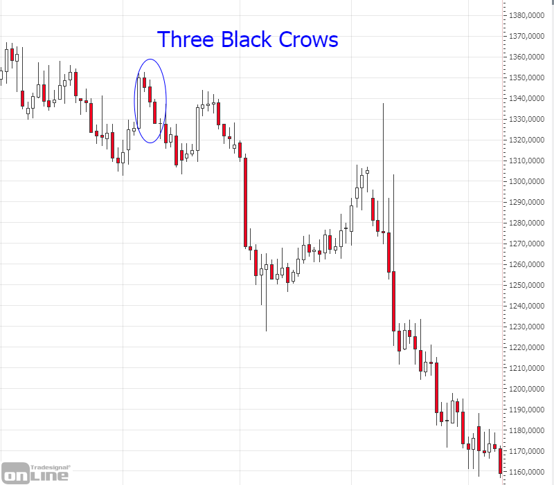 chart-candlestick-muster-three-black-crows