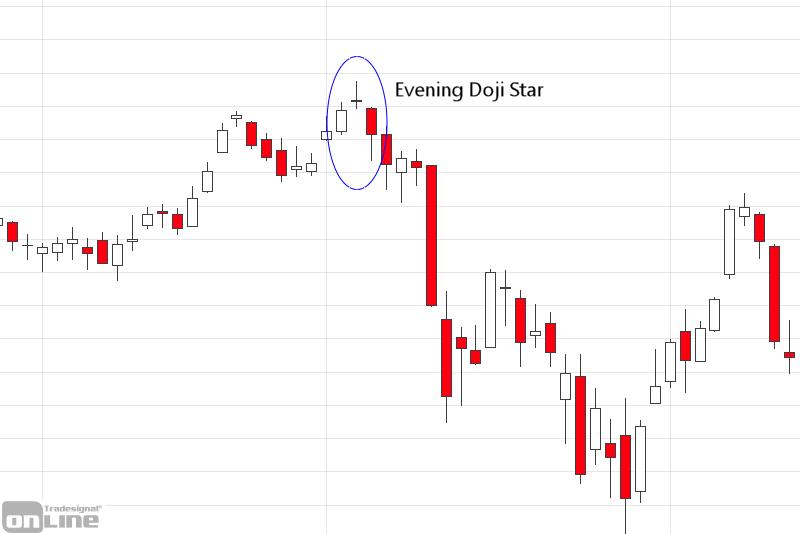 evening-doji-star