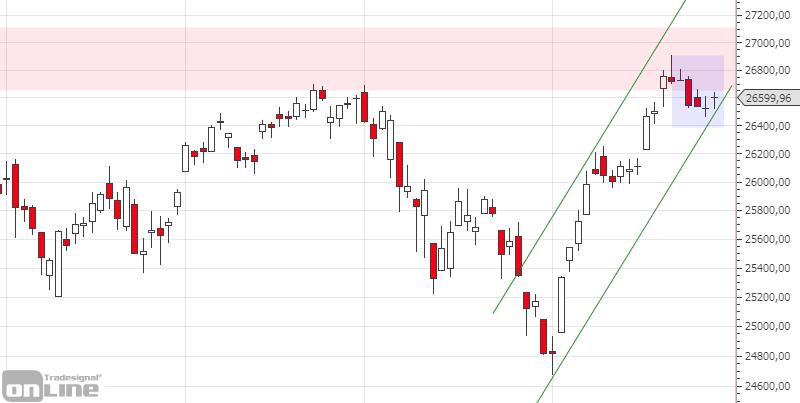 marktanalyse-dji-daily-kw-26