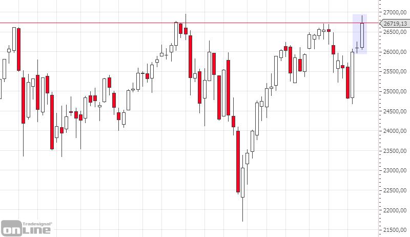 marktanalyse-dji-weekly-kw-25