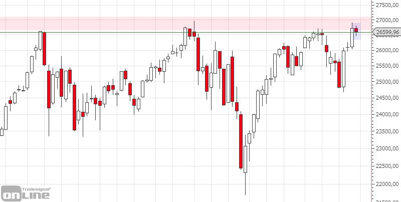 marktanalyse-dji-weekly-kw-26