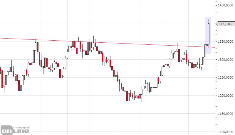 marktanalyse-gold-weekly-kw-25