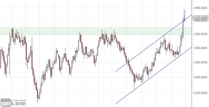 marktanalyse-gold-weekly-kw-26
