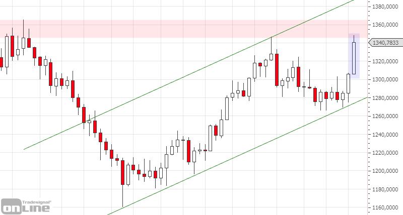 marktanalyse-gold-weekly-kw23-tso