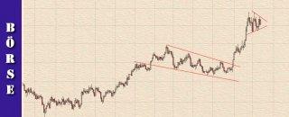 016-finanzlektion-boersenwissen-chartformationen