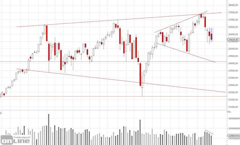 marktanalyse-dji-weekly-kw-34