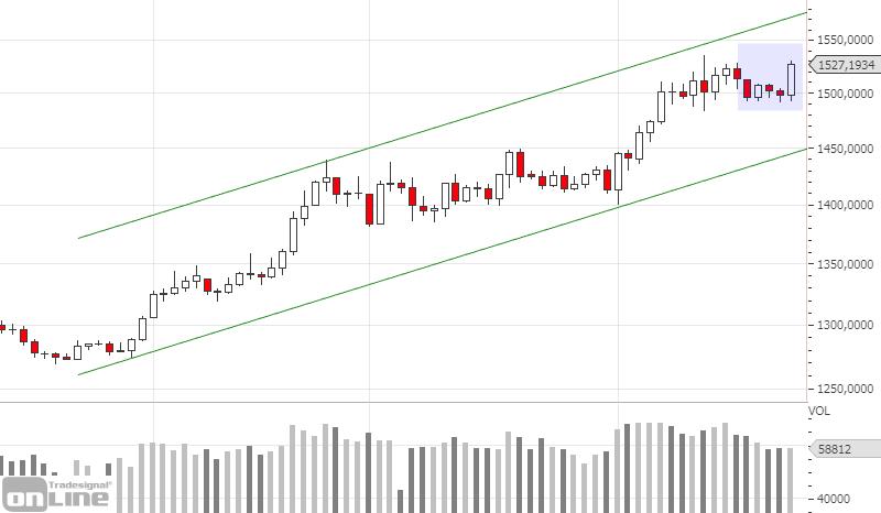 marktanalyse-gold-daily-kw-34