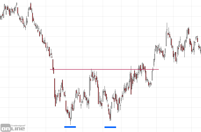 chartformation-doppelboden-w-formation
