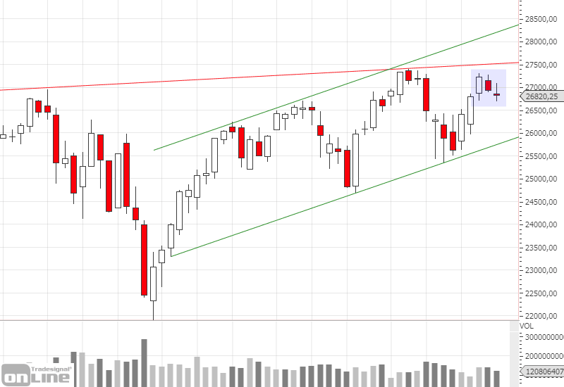 dji-weekly-chartanalyse-kw3919
