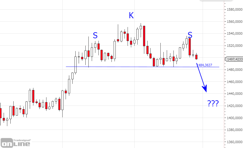 sks-formation-goldchart