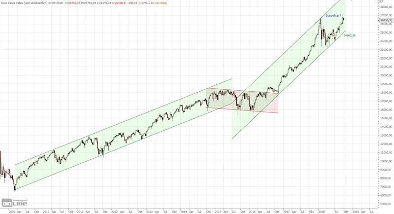 Chart Dow Jones Q3 2018