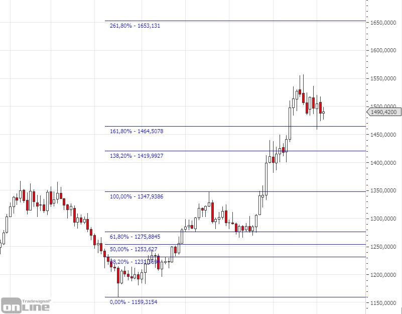 fibonacci-retracements-gold-chart-2