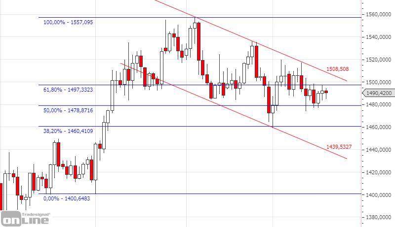 fibonacci-retracements-gold-chart
