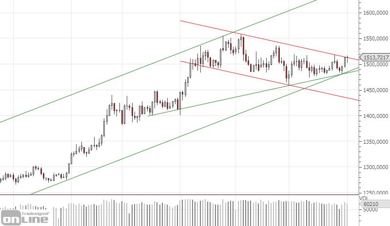 marktanalyse-gold-daily-kw4419