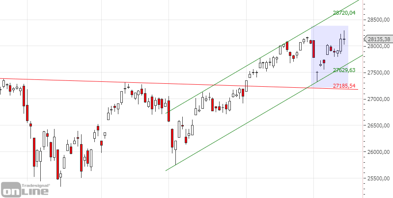 dji-daily-chartanalyse-kw50-19
