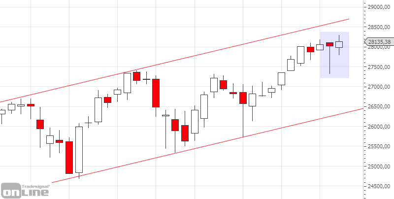 dji-weekly-chartanalyse-kw50-19