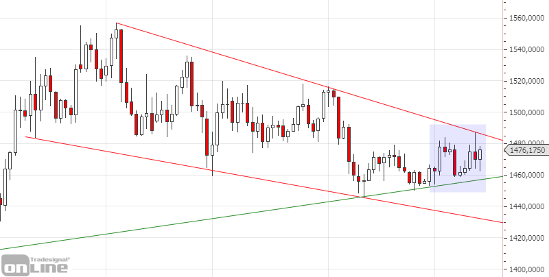 gold-daily-chartanalyse-kw50-19