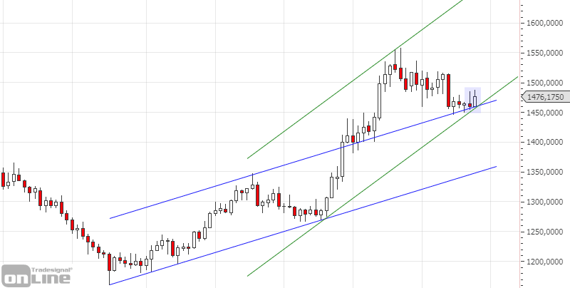 gold-weekly-chartanalyse-kw50-19