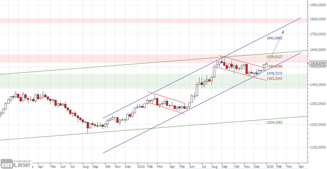 gold-chart-kurzfristig-q4-2019